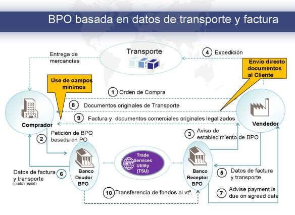 La Obligación Bancaria de Pago