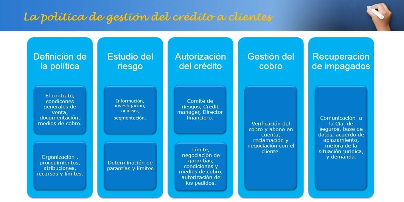 La gestión del crédito a clientes