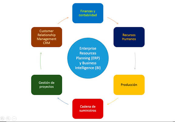 La elección del ERP