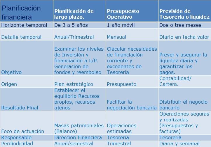 Modelos de planificación financiera